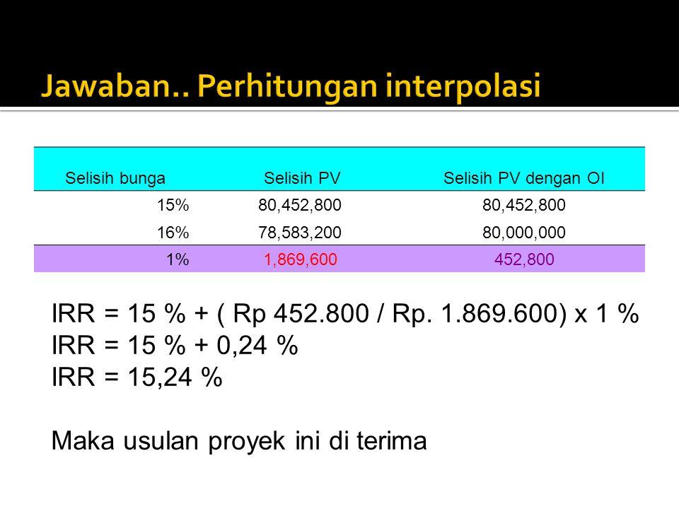 Selisih bunga Selisih PVSelisih PV dengan OI 15%80,452,800 16%78,583,20080,000,000 1%1,869,600452,800 IRR = 15 % + ( Rp 452.800 / Rp. 1.869.600) x 1 %