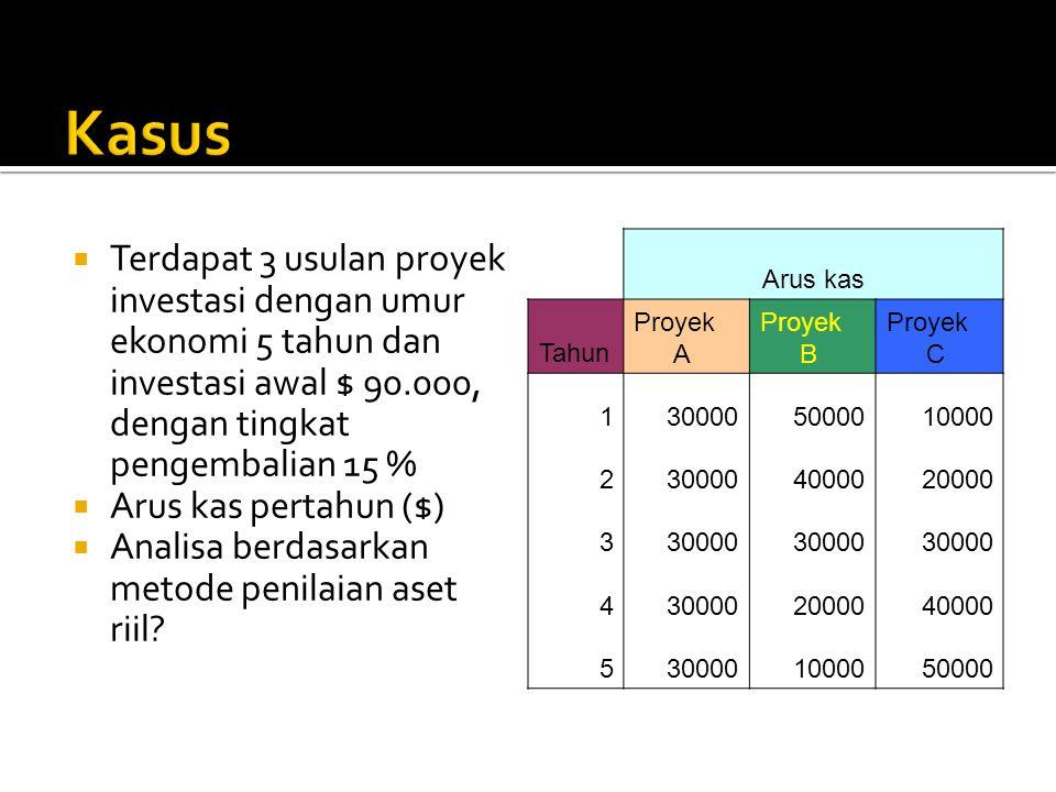  Terdapat 3 usulan proyek investasi dengan umur ekonomi 5 tahun dan investasi awal $ 90.000, dengan tingkat pengembalian 15 %  Arus kas pertahun ($)