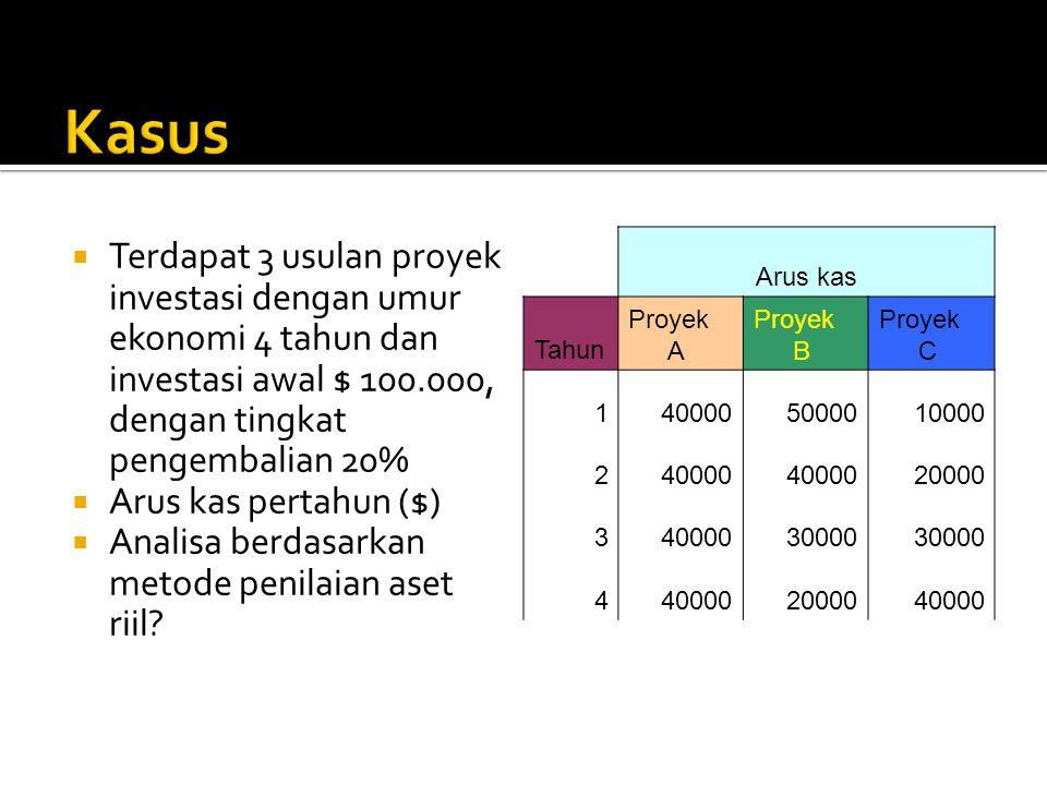  Terdapat 3 usulan proyek investasi dengan umur ekonomi 4 tahun dan investasi awal $ 100.000, dengan tingkat pengembalian 20%  Arus kas pertahun ($)