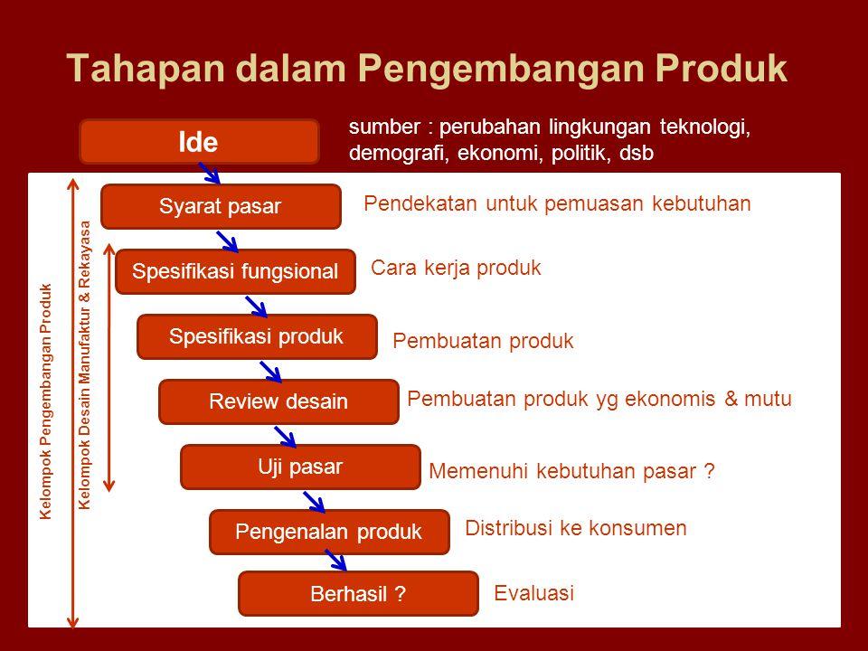 Tahapan dalam Pengembangan Produk 1.Ide : bersumber dari perubahan lingkungan teknologi, demografi, ekonomi, politik, dsb 2.Persyaratan yang harus dipenuhi di pasar : pendekatan yang diperlukan untuk memuaskan konsumen 3.Spesifikasi fungsional : bagaimana cara kerja produk tersebut 4.Spesifikasi produk : bagaimana produk akan dibuat 5.Ulasan desain : bagaimana produk akan dibuat secara ekonomis dan kualitas 6.Pengujian pasar : apakah produk memenuhi keinginan pasar 7.Pengenalan produk : produk diantar ke konsumen 8.Evaluasi : berhasil atau tidak •(catatan : 2 s/d 8 termasuk dalam lingkup Kelompok Pengembangan Produk, sedangkan 3 s/6 termasuk dalam lingkup Kelompok Rancangan untuk Manufacturability dan Rekayasa Nilai)