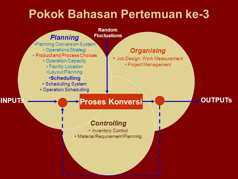 Organising • Job Design, Work Measurement • Project Management Controlling • Inventory Control • Material Requirement Planning Planning •Planning Conv