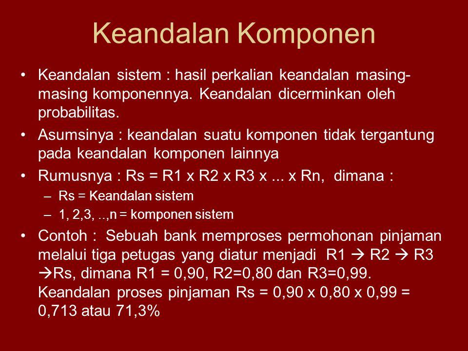 Keandalan Komponen •Keandalan sistem : hasil perkalian keandalan masing- masing komponennya. Keandalan dicerminkan oleh probabilitas. •Asumsinya : kea