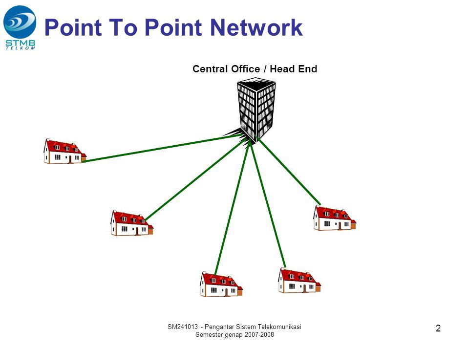 Passive/Active Optical Network SM241013 - Pengantar Sistem Telekomunikasi Semester genap 2007-2008 3 Central Office / Head End PS/AS PS = Passive Splitter AS = Active Splitter