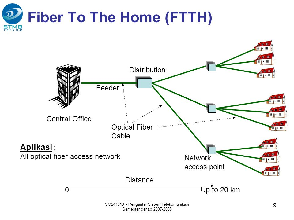 Fiber To The Home (FTTH) Central Office Feeder Distribution Aplikasi : All optical fiber access network Optical Fiber Cable Distance 0Up to 20 km SM24
