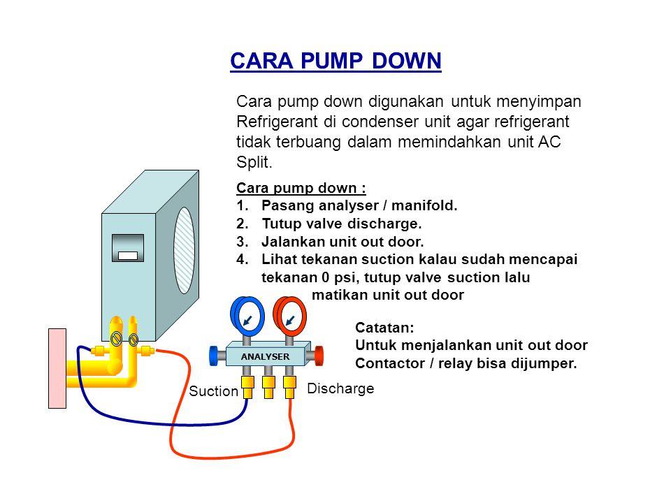 CARA PUMP DOWN ANALYSER Suction Discharge Cara pump down digunakan untuk menyimpan Refrigerant di condenser unit agar refrigerant tidak terbuang dalam memindahkan unit AC Split.