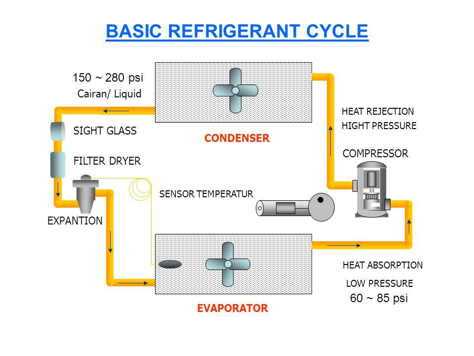 BASIC REFRIGERANT CYCLE EVAPORATOR CONDENSER SIGHT GLASS FILTER DRYER EXPANTION COMPRESSOR HEAT REJECTION HEAT ABSORPTION LOW PRESSURE HIGHT PRESSURE SENSOR TEMPERATUR Cairan/ Liquid 60 ~ 85 psi 150 ~ 280 psi