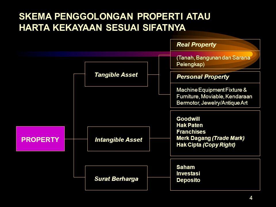 4 SKEMA PENGGOLONGAN PROPERTI ATAU HARTA KEKAYAAN SESUAI SIFATNYA Tangible Asset Real Property (Tanah, Bangunan dan Sarana Pelengkap) Personal Propert