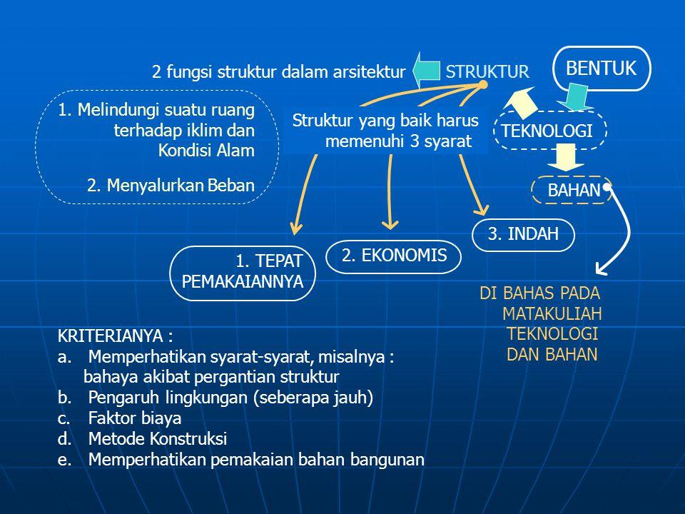 3. INDAH 2. EKONOMIS 1. TEPAT PEMAKAIANNYA BENTUK TEKNOLOGI 2 fungsi struktur dalam arsitektur 1. Melindungi suatu ruang terhadap iklim dan Kondisi Al