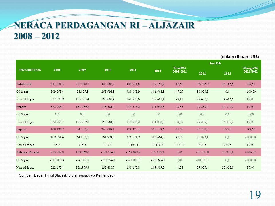 NERACA PERDAGANGAN RI – ALJAZAIR 2008 – 2012 19 DESCRIPTION2008200920102011 2012 Trend%) 2008-2012 Jan-Feb Changes%) 2013/2012 20122013 Total trade431