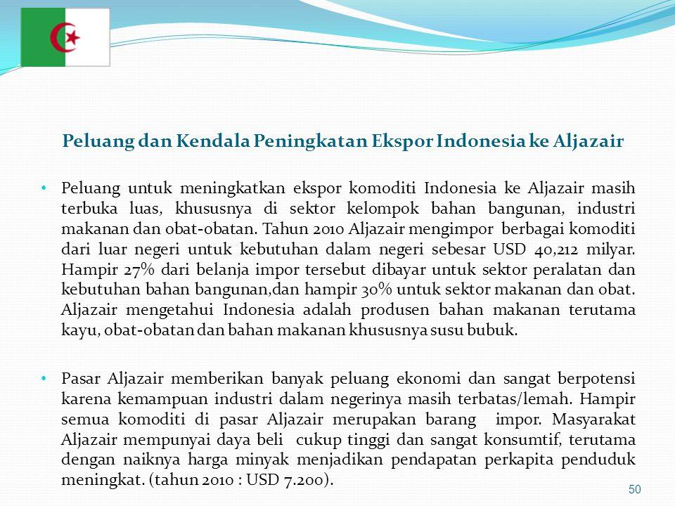 Peluang dan Kendala Peningkatan Ekspor Indonesia ke Aljazair • Peluang untuk meningkatkan ekspor komoditi Indonesia ke Aljazair masih terbuka luas, khususnya di sektor kelompok bahan bangunan, industri makanan dan obat-obatan.
