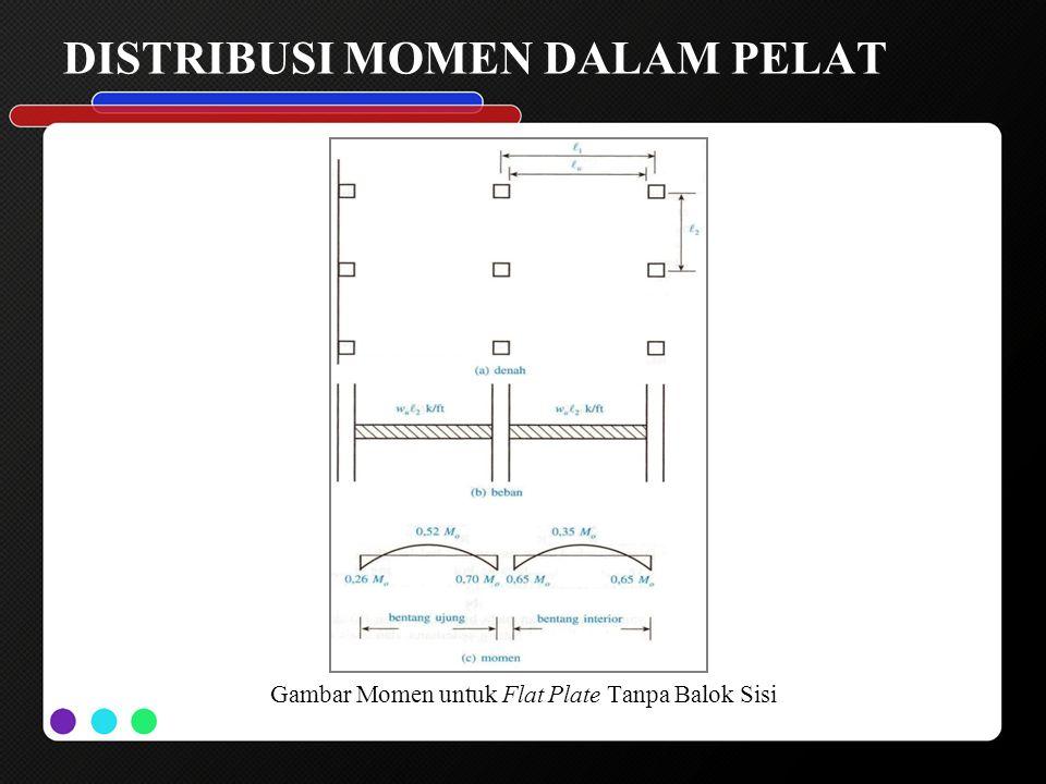 DISTRIBUSI MOMEN DALAM PELAT Gambar Momen untuk Flat Plate Tanpa Balok Sisi