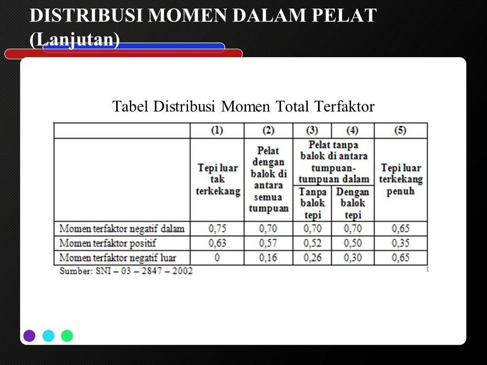 DISTRIBUSI MOMEN DALAM PELAT (Lanjutan) Tabel Distribusi Momen Total Terfaktor