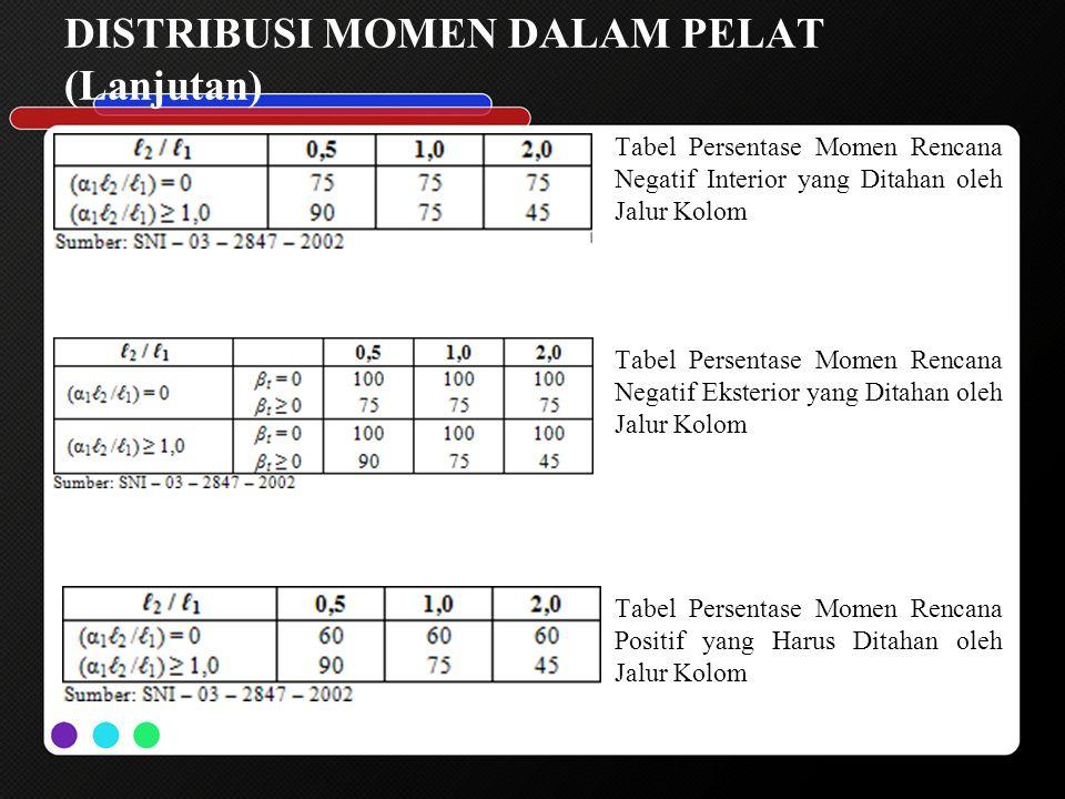 DISTRIBUSI MOMEN DALAM PELAT (Lanjutan) Tabel Persentase Momen Rencana Negatif Interior yang Ditahan oleh Jalur Kolom Tabel Persentase Momen Rencana N