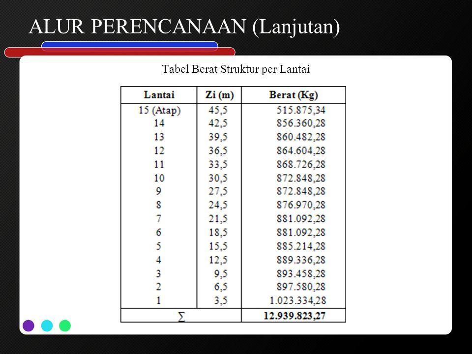 ALUR PERENCANAAN (Lanjutan) Tabel Berat Struktur per Lantai