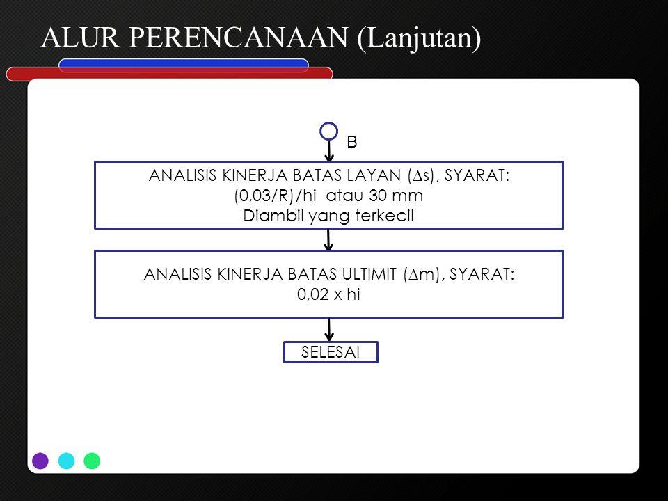 ALUR PERENCANAAN (Lanjutan) B ANALISIS KINERJA BATAS LAYAN (∆s), SYARAT: (0,03/R)/hi atau 30 mm Diambil yang terkecil ANALISIS KINERJA BATAS ULTIMIT (
