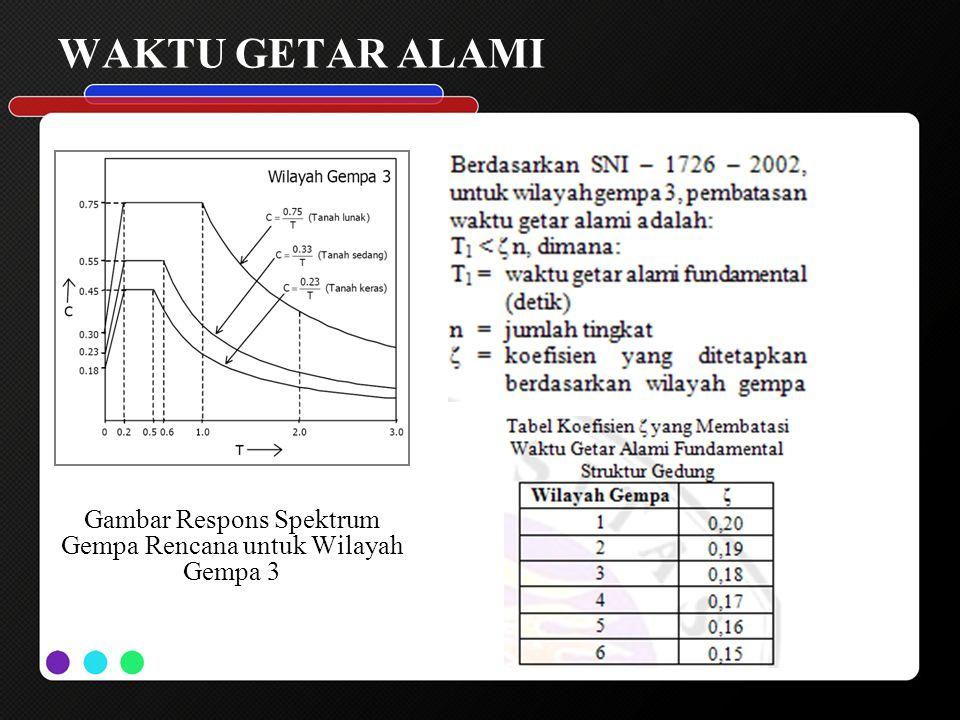 WAKTU GETAR ALAMI Gambar Respons Spektrum Gempa Rencana untuk Wilayah Gempa 3