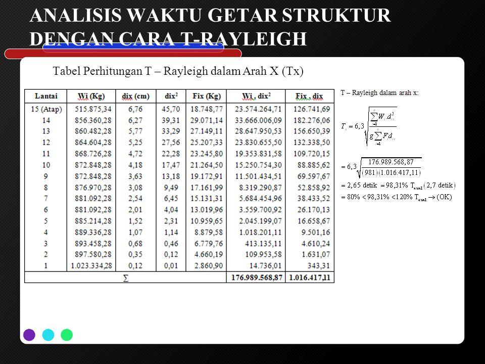 ANALISIS WAKTU GETAR STRUKTUR DENGAN CARA T-RAYLEIGH Tabel Perhitungan T – Rayleigh dalam Arah X (Tx)