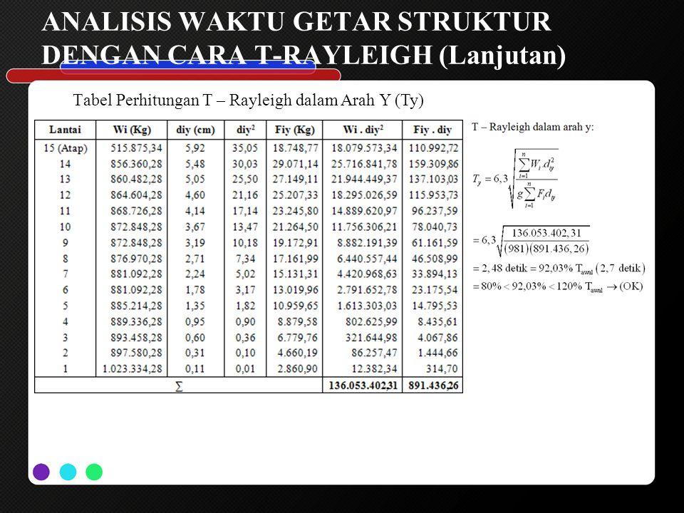 ANALISIS WAKTU GETAR STRUKTUR DENGAN CARA T-RAYLEIGH (Lanjutan) Tabel Perhitungan T – Rayleigh dalam Arah Y (Ty)