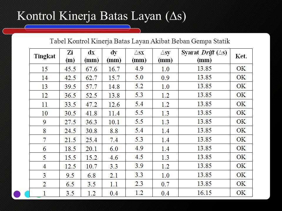 Kontrol Kinerja Batas Layan (∆s) Tabel Kontrol Kinerja Batas Layan Akibat Beban Gempa Statik