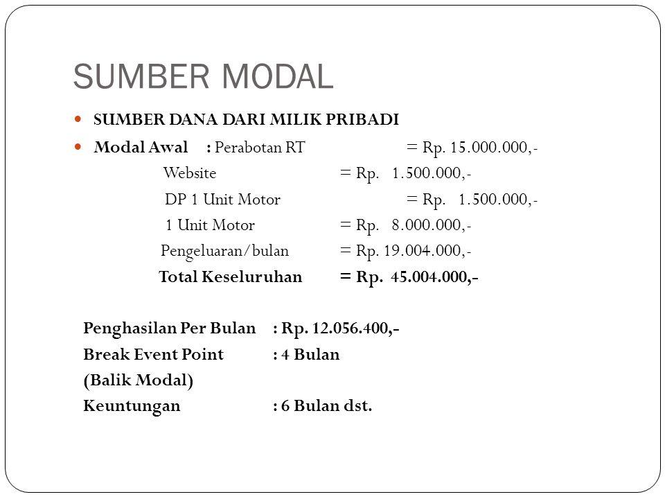 SUMBER MODAL  SUMBER DANA DARI MILIK PRIBADI  Modal Awal : Perabotan RT= Rp. 15.000.000,- Website= Rp. 1.500.000,- DP 1 Unit Motor= Rp. 1.500.000,-