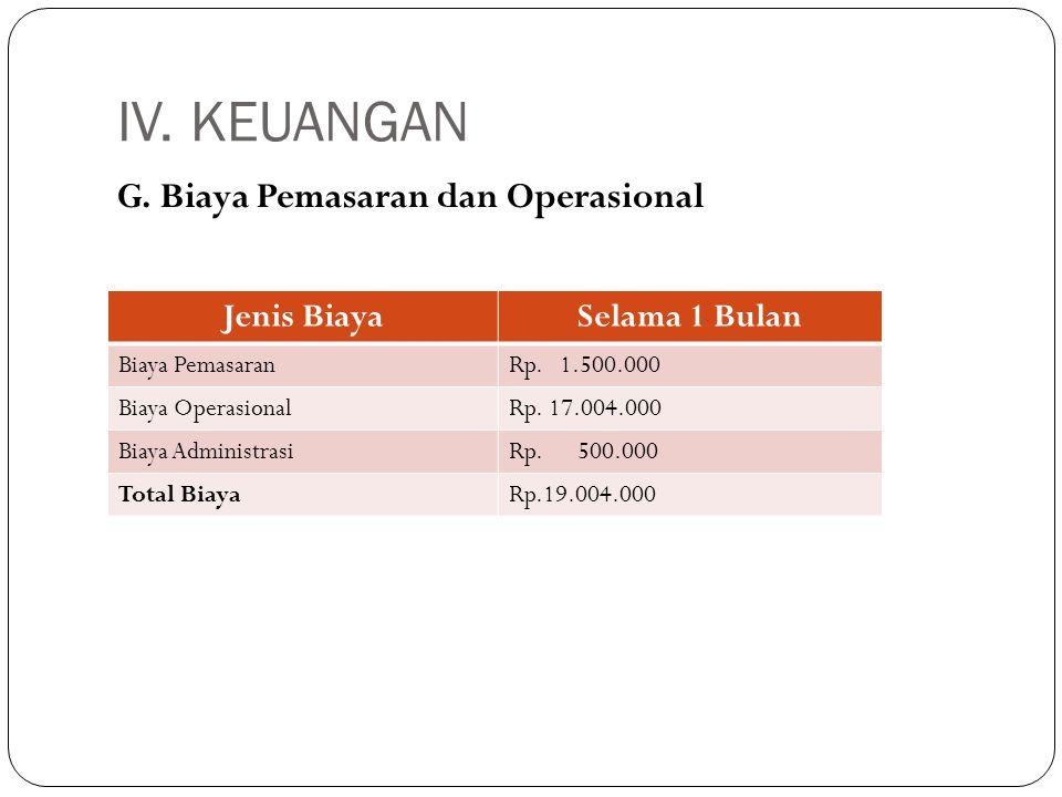 IV. KEUANGAN G. Biaya Pemasaran dan Operasional Jenis BiayaSelama 1 Bulan Biaya PemasaranRp. 1.500.000 Biaya OperasionalRp. 17.004.000 Biaya Administr