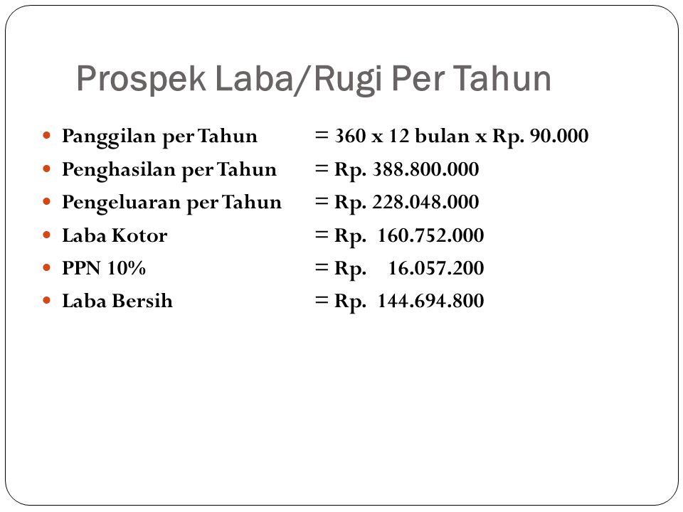 Prospek Laba/Rugi Per Tahun  Panggilan per Tahun= 360 x 12 bulan x Rp. 90.000  Penghasilan per Tahun = Rp. 388.800.000  Pengeluaran per Tahun= Rp.