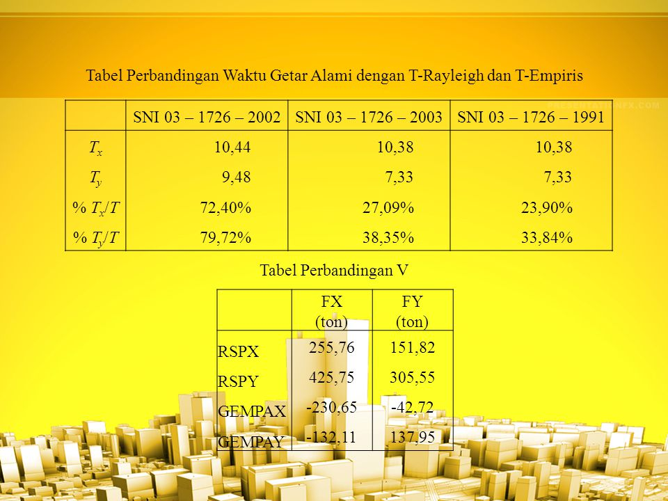 SNI 03 – 1726 – 2002SNI 03 – 1726 – 2003SNI 03 – 1726 – 1991 TxTx 10,4410,38 TyTy 9,487,33 % T x /T72,40%27,09%23,90% % T y /T79,72%38,35%33,84% Tabel