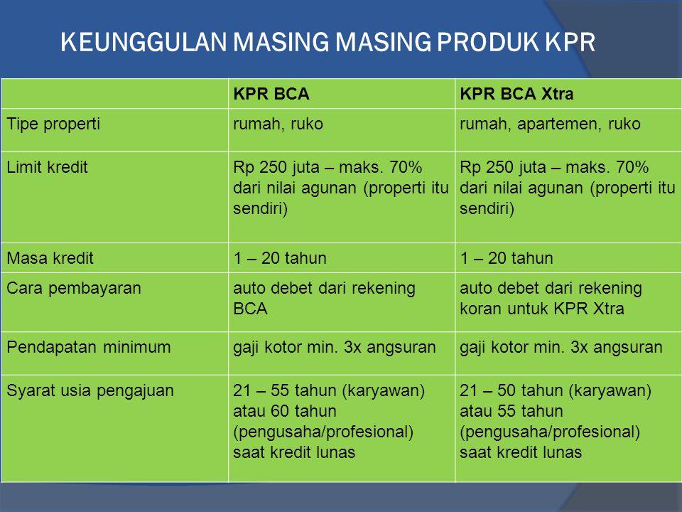 KPR BCAKPR BCA Xtra Tipe propertirumah, rukorumah, apartemen, ruko Limit kreditRp 250 juta – maks.
