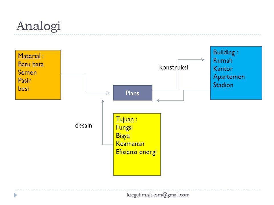 Analogi kteguhm.siskom@gmail.com Plans Material : Batu bata Semen Pasir besi Tujuan : Fungsi Biaya Keamanan Efisiensi energi desain Building : Rumah Kantor Apartemen Stadion konstruksi