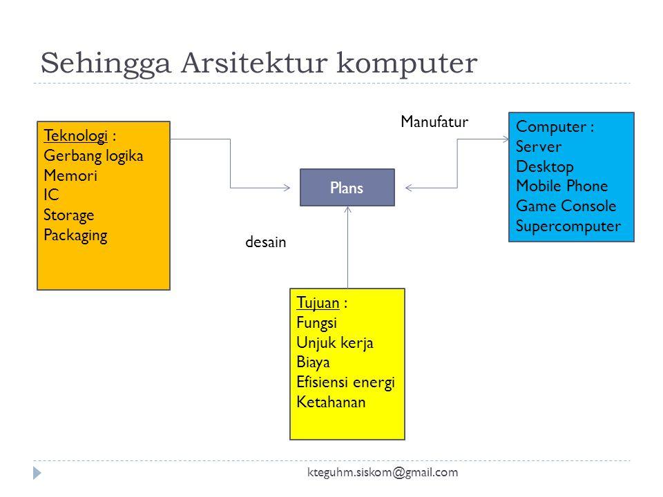 Analogi kteguhm.siskom@gmail.com Plans Material : Batu bata Semen Pasir besi Tujuan : Fungsi Biaya Keamanan Efisiensi energi desain Building : Rumah K