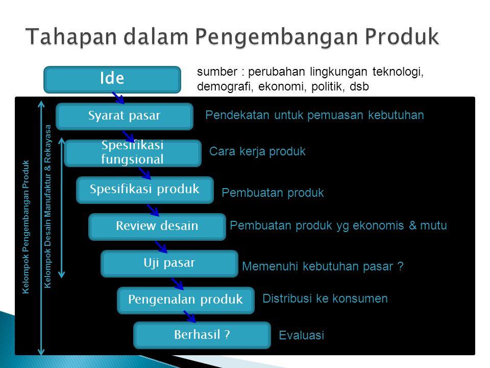 Ide sumber : perubahan lingkungan teknologi, demografi, ekonomi, politik, dsb Syarat pasar Spesifikasi fungsional Spesifikasi produk Review desain Uji
