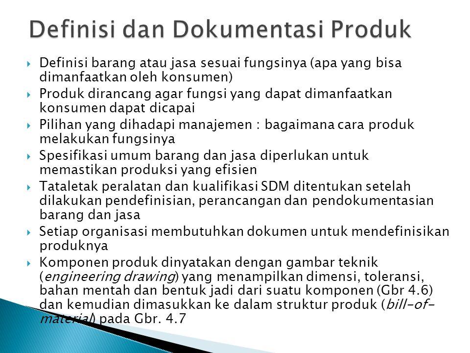  Definisi barang atau jasa sesuai fungsinya (apa yang bisa dimanfaatkan oleh konsumen)  Produk dirancang agar fungsi yang dapat dimanfaatkan konsume