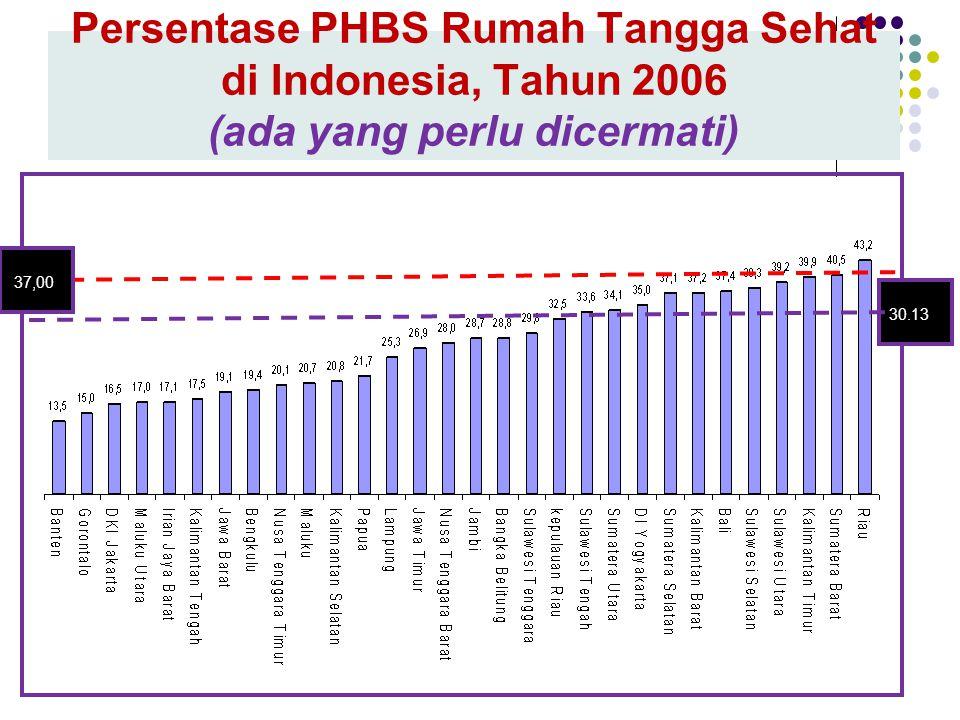 Persentase PHBS Rumah Tangga Sehat di Indonesia, Tahun 2006 (ada yang perlu dicermati) 30.13 37,00