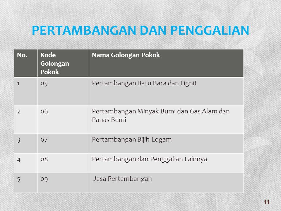 PERTAMBANGAN DAN PENGGALIAN No.Kode Golongan Pokok Nama Golongan Pokok 105Pertambangan Batu Bara dan Lignit 206Pertambangan Minyak Bumi dan Gas Alam d