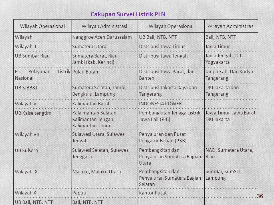 Wilayah OperasionalWilayah AdministrasiWilayah OperasionalWilayah Administrasi Wilayah INanggroe Aceh DarussalamUB Bali, NTB, NTTBali, NTB, NTT Wilaya