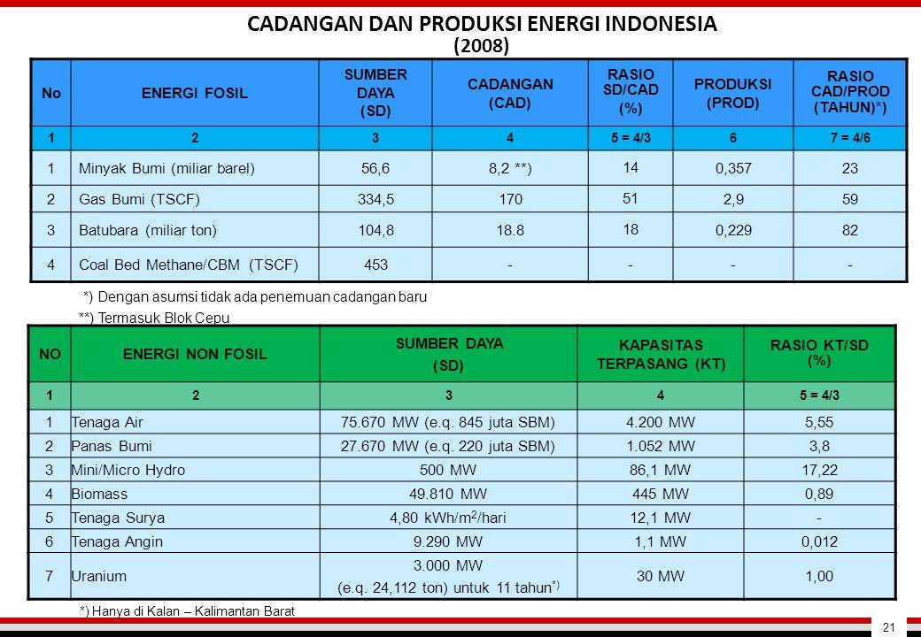 NOENERGI NON FOSIL SUMBER DAYA (SD) KAPASITAS TERPASANG (KT) RASIO KT/SD (%) 1234 5 = 4/3 1Tenaga Air75.670 MW (e.q. 845 juta SBM)4.200 MW5,55 2Panas