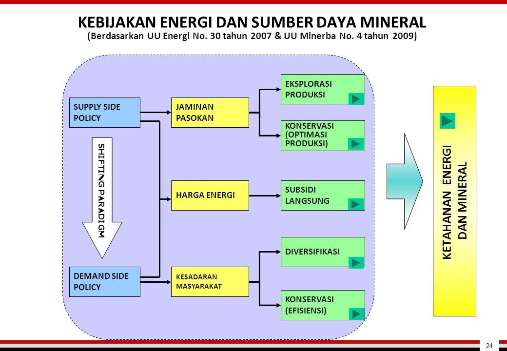 KEBIJAKAN ENERGI DAN SUMBER DAYA MINERAL (Berdasarkan UU Energi No. 30 tahun 2007 & UU Minerba No. 4 tahun 2009) KETAHANAN ENERGI DAN MINERAL EKSPLORA