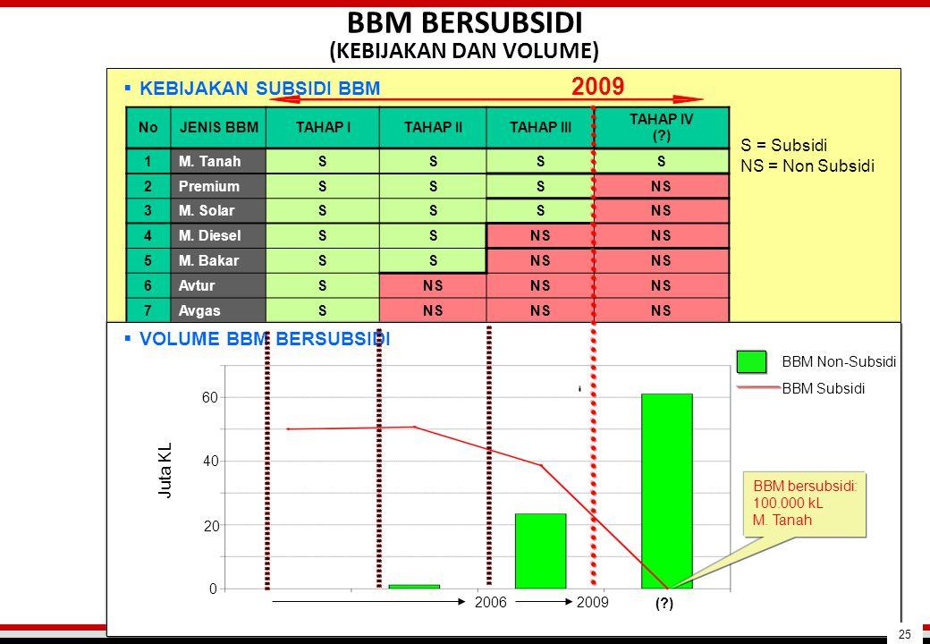 BBM BERSUBSIDI (KEBIJAKAN DAN VOLUME)  KEBIJAKAN SUBSIDI BBM NoJENIS BBMTAHAP ITAHAP IITAHAP III TAHAP IV (?) 1M. TanahSSSS 2PremiumSSSNS 3M. SolarSS