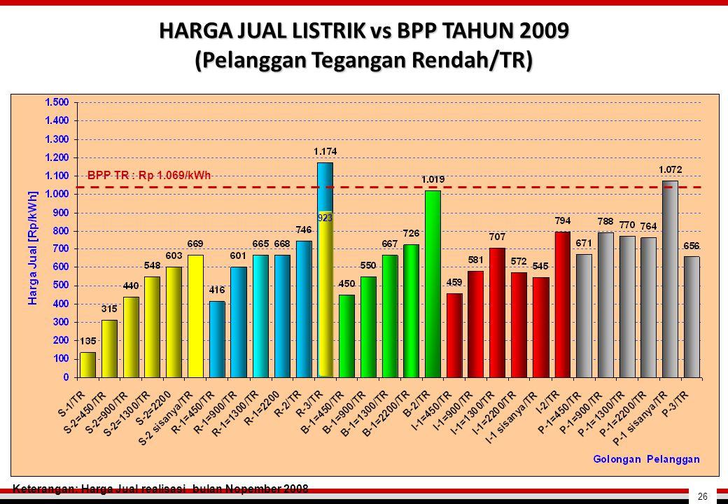 HARGA JUAL LISTRIK vs BPP TAHUN 2009 (Pelanggan Tegangan Rendah/TR) Keterangan: Harga Jual realisasi bulan Nopember 2008 BPP TR : Rp 1.069/kWh 923 26