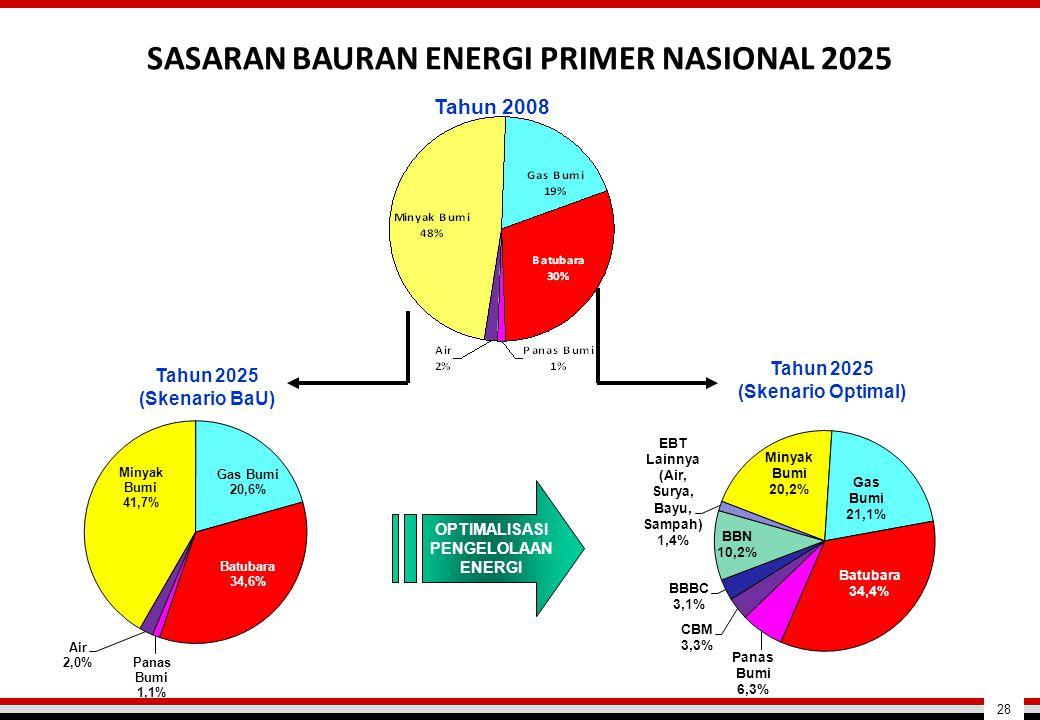 OPTIMALISASI PENGELOLAAN ENERGI Tahun 2008 Tahun 2025 (Skenario Optimal) Tahun 2025 (Skenario BaU) SASARAN BAURAN ENERGI PRIMER NASIONAL 2025 28