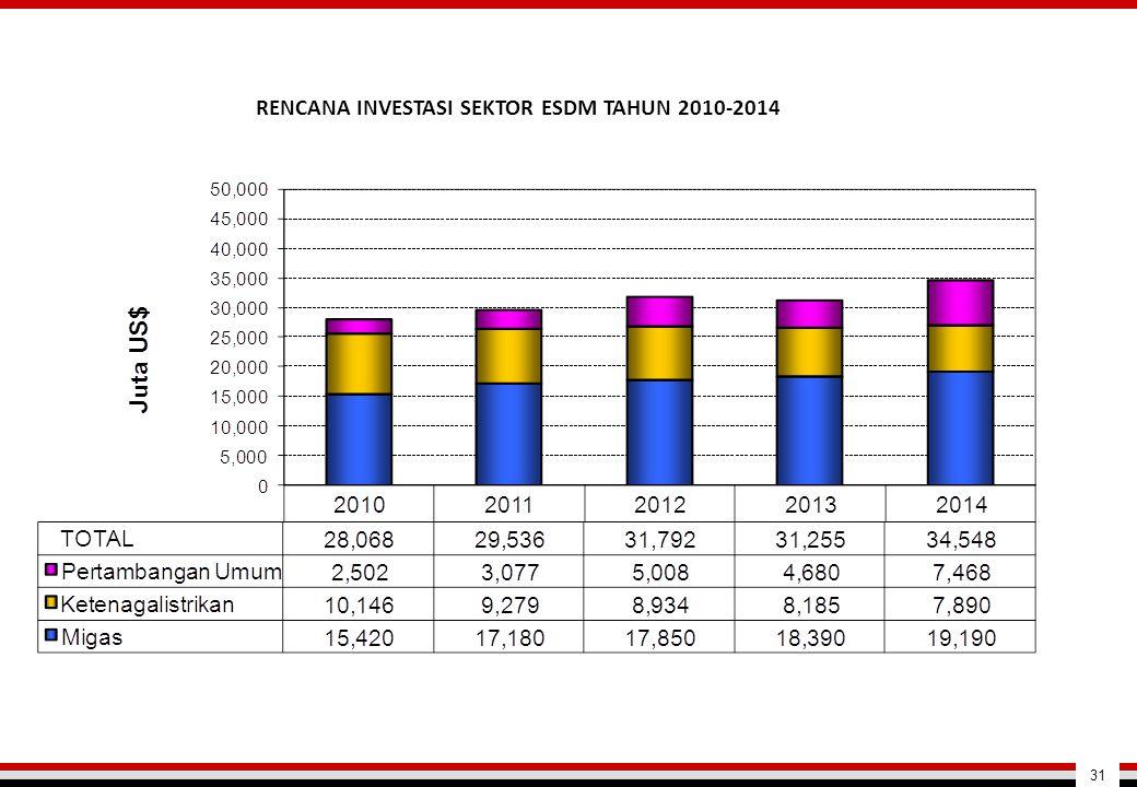 RENCANA INVESTASI SEKTOR ESDM TAHUN 2010-2014 31