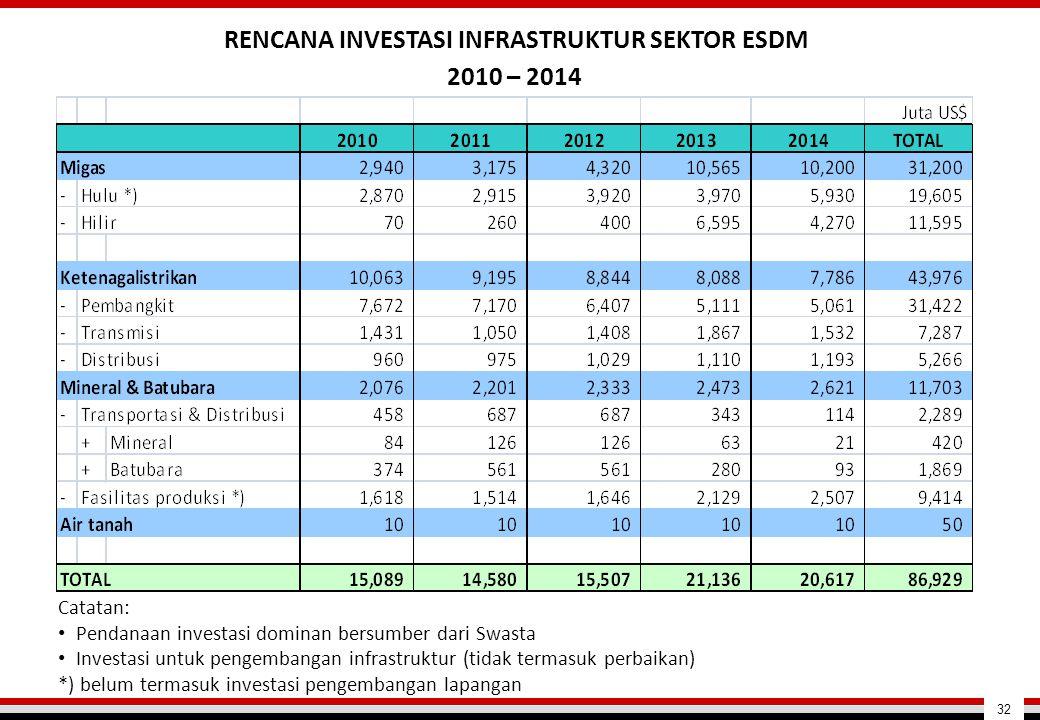 RENCANA INVESTASI INFRASTRUKTUR SEKTOR ESDM 2010 – 2014 Catatan: • Pendanaan investasi dominan bersumber dari Swasta • Investasi untuk pengembangan in