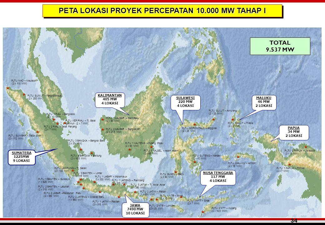 34 TOTAL 9.537 MW SUMATERA 1225MW 9 LOKASI KALIMANTAN 405 MW 4 LOKASI SULAWESI 220 MW 4 LOKASI MALUKU 46 MW 2 LOKASI PAPUA 34 MW 2 LOKASI NUSA TENGGAR