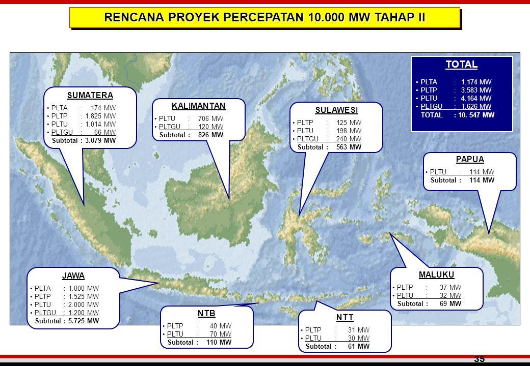 35 SUMATERA •PLTA: 174 MW •PLTP:1.825 MW •PLTU:1.014 MW •PLTGU: 66 MW Subtotal:3.079 MW TOTAL •PLTA: 1.174 MW •PLTP: 3.583 MW •PLTU: 4.164 MW •PLTGU: