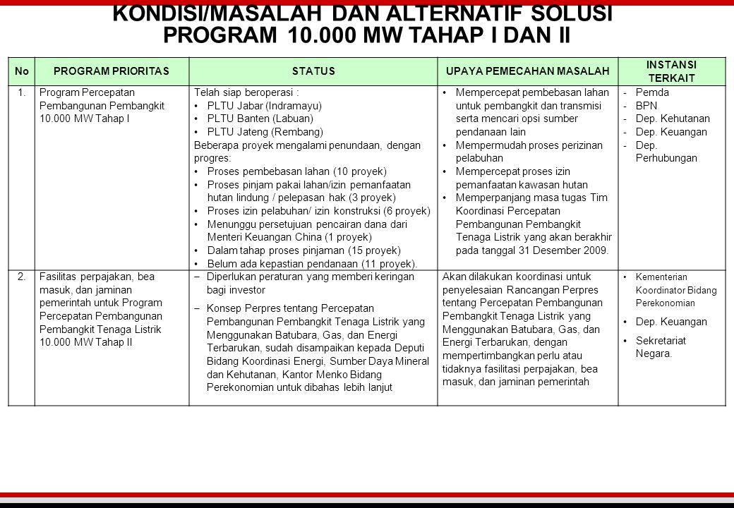 NoPROGRAM PRIORITASSTATUSUPAYA PEMECAHAN MASALAH INSTANSI TERKAIT 1. Program Percepatan Pembangunan Pembangkit 10.000 MW Tahap I Telah siap beroperasi