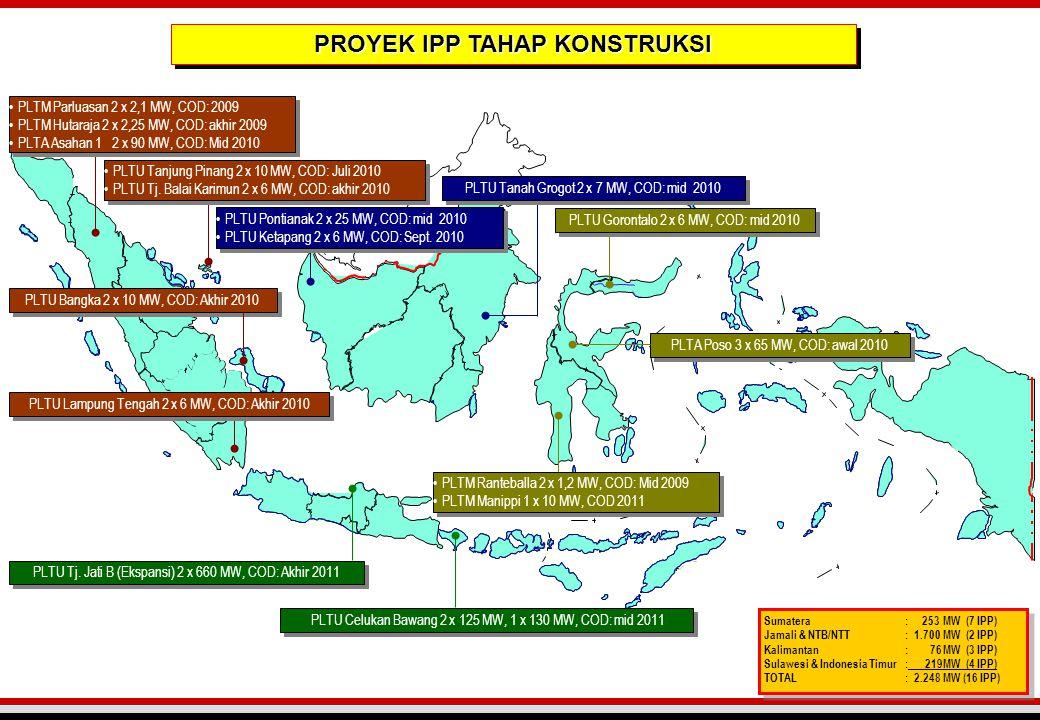 •PLTM Parluasan 2 x 2,1 MW, COD: 2009 •PLTM Hutaraja 2 x 2,25 MW, COD: akhir 2009 •PLTA Asahan 1 2 x 90 MW, COD: Mid 2010 •PLTM Parluasan 2 x 2,1 MW,