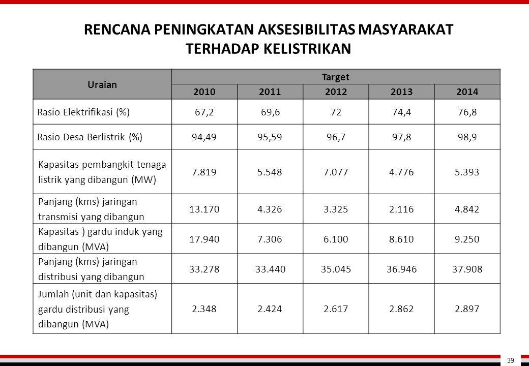 RENCANA PENINGKATAN AKSESIBILITAS MASYARAKAT TERHADAP KELISTRIKAN Uraian Target 20102011201220132014 Rasio Elektrifikasi (%)67,269,67274,476,8 Rasio D
