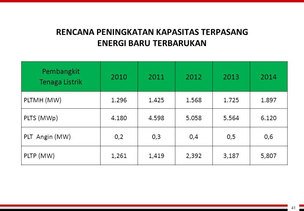 RENCANA PENINGKATAN KAPASITAS TERPASANG ENERGI BARU TERBARUKAN Pembangkit Tenaga Listrik 20102011201220132014 PLTMH (MW)1.2961.4251.5681.7251.897 PLTS