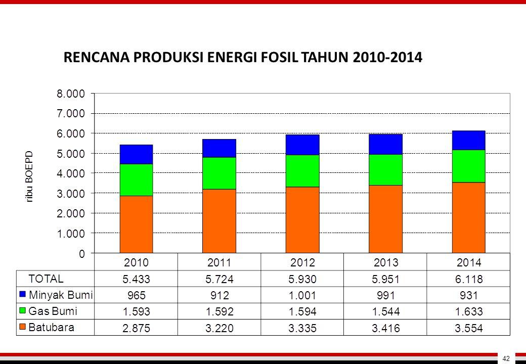 RENCANA PRODUKSI ENERGI FOSIL TAHUN 2010-2014 42