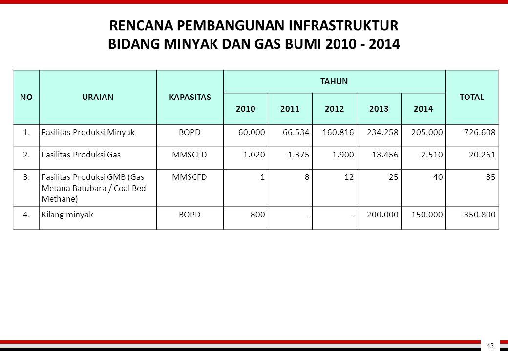 RENCANA PEMBANGUNAN INFRASTRUKTUR BIDANG MINYAK DAN GAS BUMI 2010 - 2014 NOURAIANKAPASITAS TAHUN TOTAL 20102011201220132014 1.Fasilitas Produksi Minya